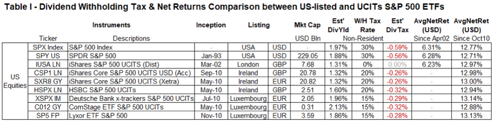 Dividend withholding tax and net returns comparison between US-listed and UCITs S&P500 ETFs