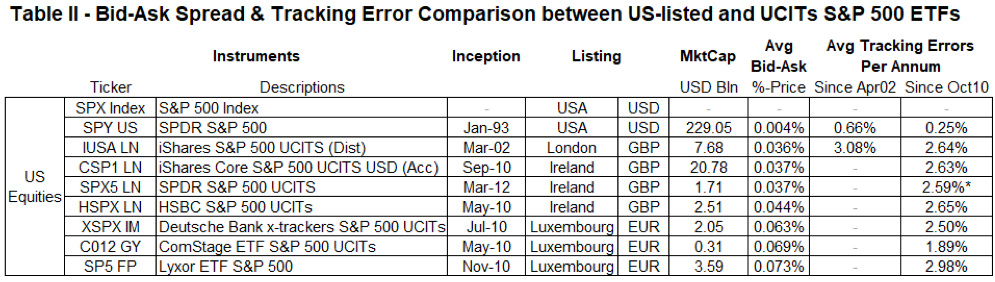 bid-ask spread and tracking error comparison between US-listed and UCITs S&P 500 ETFs
